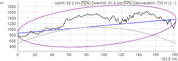 One Tree Hill VK1/AC-035 to Mt Bindo VK2/CT-003 elevation profile with first Fresnel zone for 10m